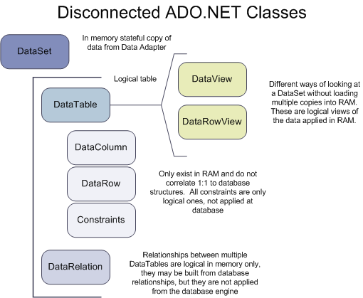 Disconnected ADO NET Objects